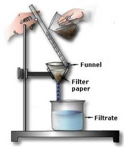liquid template filters what type of mixtures can be separated by filtration