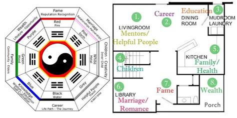 rules for magazine layout and design feng shui style house plans house plans