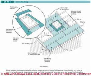 Bathroom Ventilation Skylight Leaks How To Diagnose Amp Repair Or Prevent