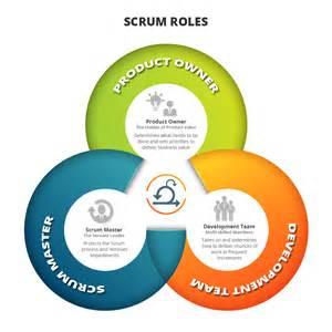 scrum roles scrum guide quickscrum