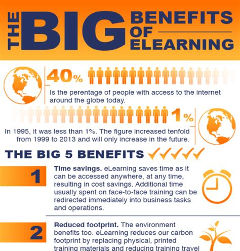 how does e learning benefit the learner an infographic elearning benefits infographic archives e learning