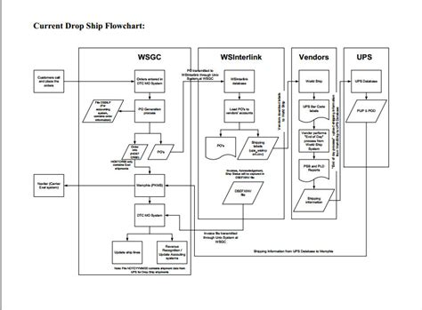 flowchart of supply chain management direct ship supply chain management system order management