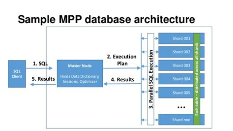 What Can You Do With Mba Mpp by The Story Of Data Warehouse Distributed Systems