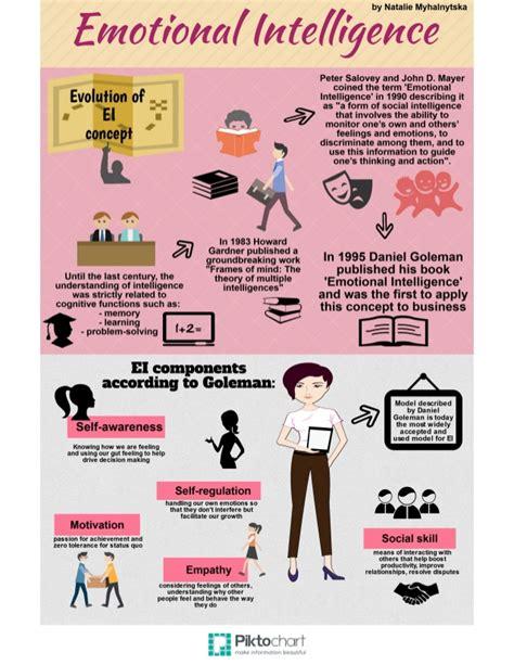 Buku Entrepreneurship Intelligence Vn emotional intelligence
