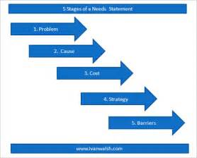 business needs template how to write a business needs statement