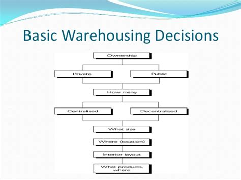 warehouse layout ppt sdm ppt