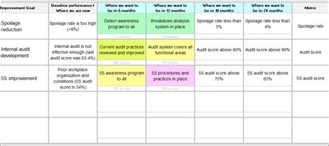Improvement Roadmap Template Continuous Improvement Toolkit Improvement Plan Template Excel