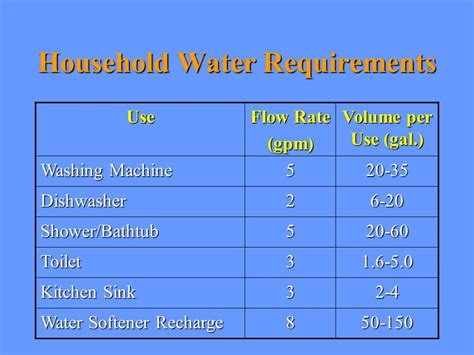 Stock Tank Bathtub Household Water Systems Ppt Download