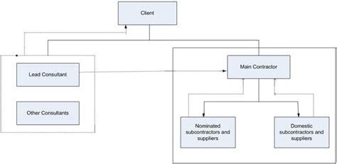 design and build procurement route dissertation on construction procurement engineering