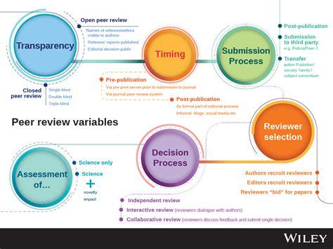 peer review adalah types of peer review wiley