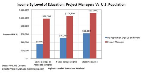 Mba In Operation Management Salary Usa by Project Manager Salary 4 Key Insights To Earn 100 000
