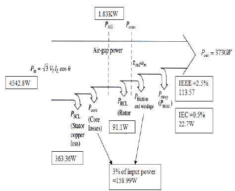 flow diagram of induction motor the power flow diagram of an induction motor