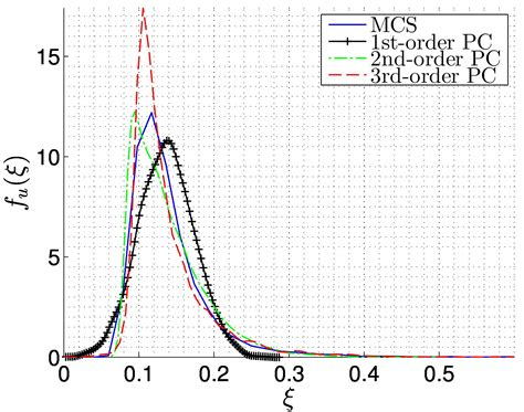 Spectral Methods In Matlab spectral stochastic finite element method 1d euler bernoulli beam exle file exchange