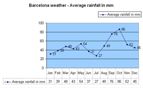 barcelona yearly weather barcelona 2017 weather barcelona spain