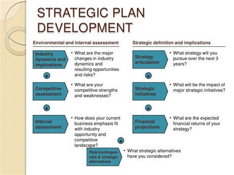 Developing A Strategic Business Plan Strategic Planning Framework Template