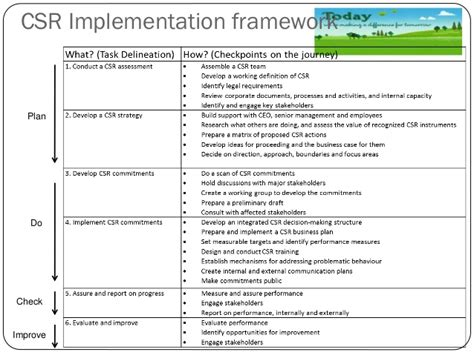 csr plan template corporate social responsibilities