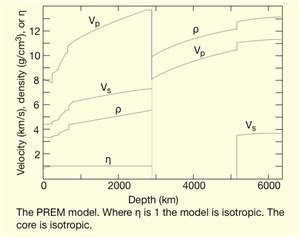 Modele Prem Geologie