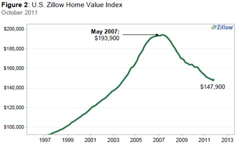 zillow real estate values decline at steady rate toward