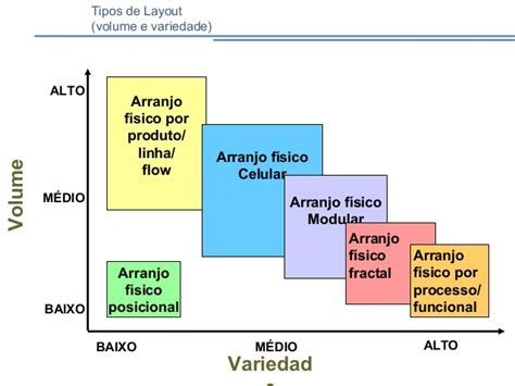 tipos de layout unidade 2 1 planejamento t 237 tico do layout