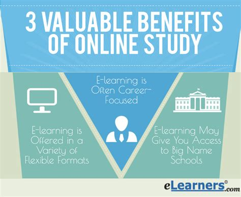 Value Of Distance Mba by 3 Valuable Benefits Of Study Elearners