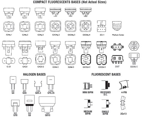 light bulb bases base types with light bulb bases