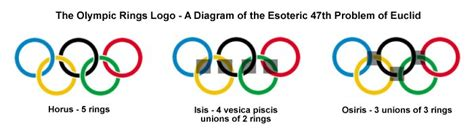 what are the five colors of the olympic rings the open scroll part 16 what does the olympic