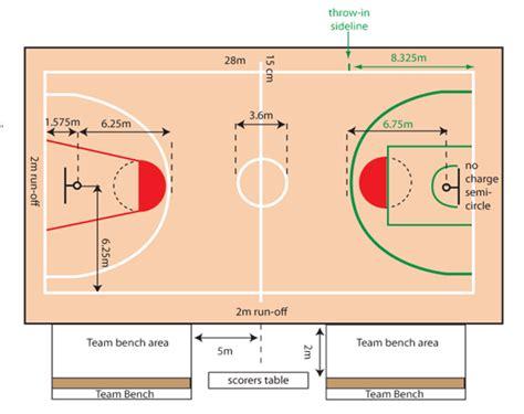 Membuat Makalah Bola Basket | contoh makalah olah raga bola basket tahun 2015 gudang