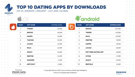 top free downloads apps for android mobile data on dating tinder on top but faces competition
