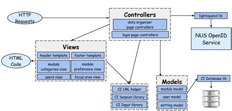 layout view codeigniter system architecture soc module administration system