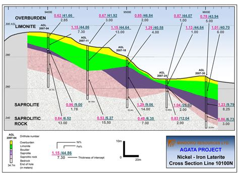 cross section line mindoro resources ltd maps agata project cross section