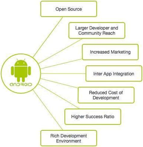tutorialspoint kernel android overview