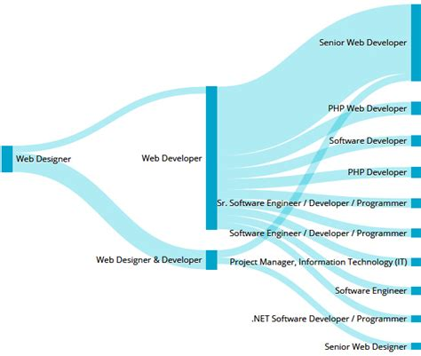 designer career path web and graphic designers career opportunities