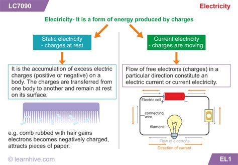 electricity learning learnhive icse grade 8 physics static electricity