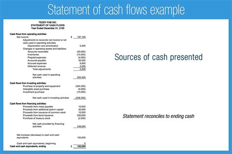 general format of cash flow statement introduction to financial statements accounting play