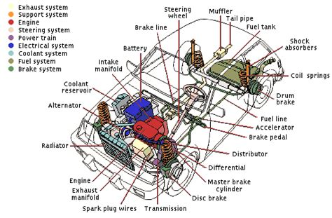 vehicle parts diagram vehicle systems overview schoolworkhelper