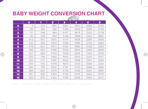 weight conversion chart baby weight conversion chart free