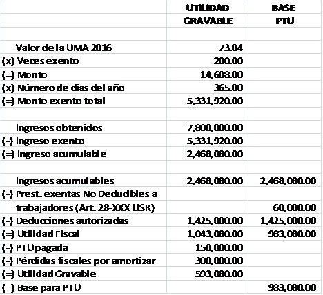 como se repartiran utilidades del sector privado del 2016 ecuador c 211 mo se determina la base de la participaci 211 n a los