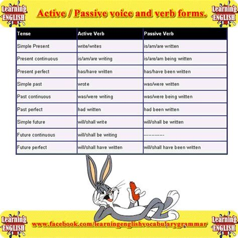 verb pattern in active and passive sentences verb forms english lessons and learning english on pinterest