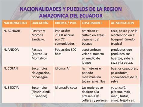 tabla de asignacion presupuesto para provincias del ecuador nacionalidades y pueblos ind 205 genas del ecuador