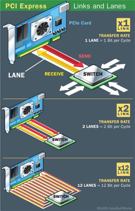 understanding cpu pcie lanes buildapc
