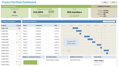 project dashboard template excel free excel project portfolio management templates