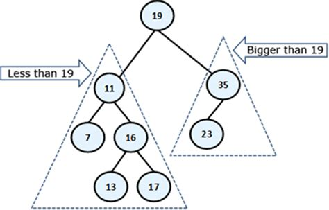 Base For A Recursive Binary Search Algorithm Difference Between Recursive And Iterative Binary Search Invested Iq