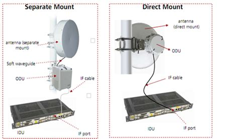 Antena Microwave digital microwave communication equipment odu idu dish