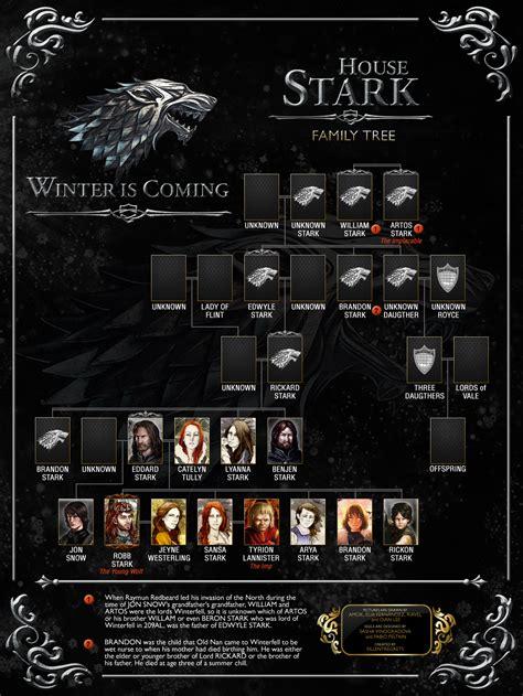 House Stark Family Tree by Stark Family Tree By Sillentregrets On Deviantart
