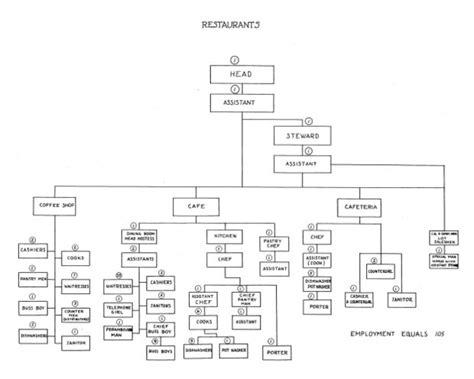 restaurant flow template 7 best images of restaurant management flow chart