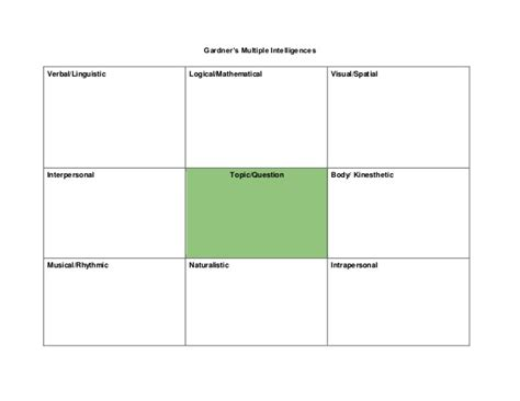 multi template pl template gardner s intelligences
