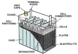 Electric Vehicle Battery Electrolyte Battery Fundamentals