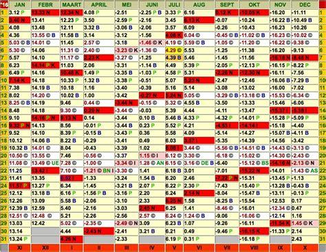 solar lunar table volledige kalender orde tijdsvereffening de cakra kalender de maanfasen