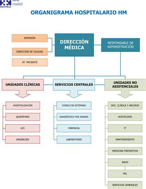hospital madrid sanchinarro cuadro medico organigrama hm madrid