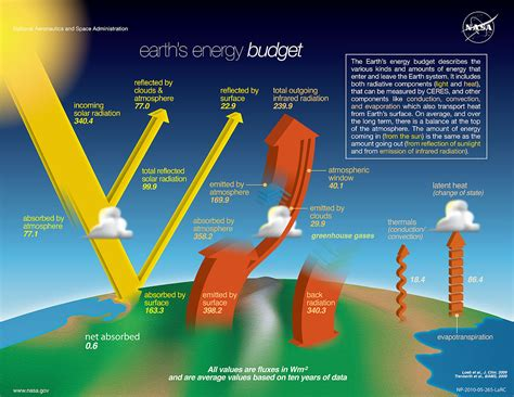 A Heat L Produces What Of Radiation by Earth S Energy Budget